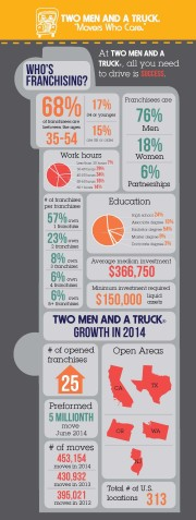 FD 2014 infographic