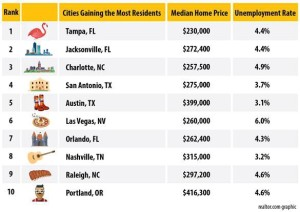 Cities gaining most residents