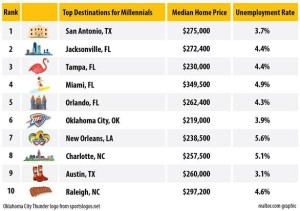Top destinations for millenials